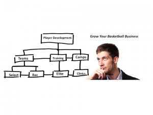 build your basketball business online